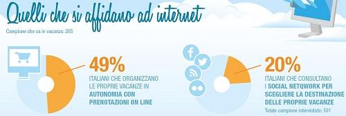 prenota in internet il 49% degli italiani